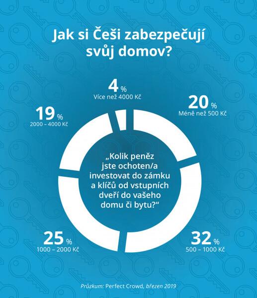 Škody při vloupání rychle rostou, Češi stále podceňují kvalitu zámků