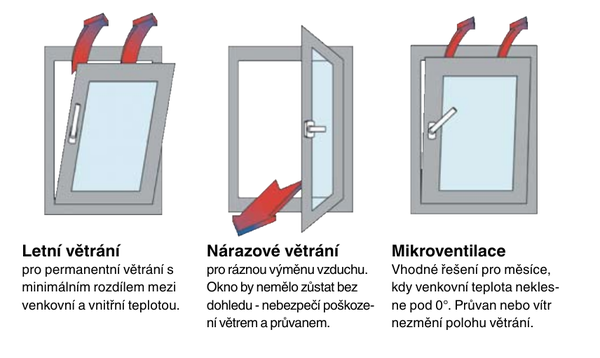 Mikroventilace