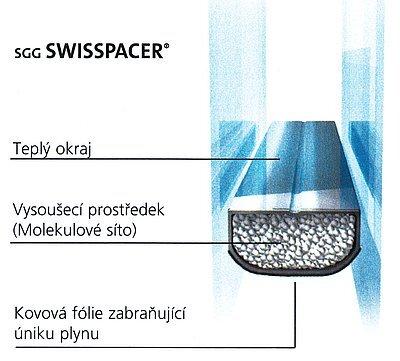 Distanční rámeček Swisspacer