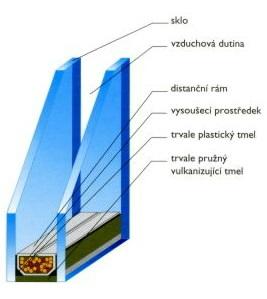 Izolační sklo